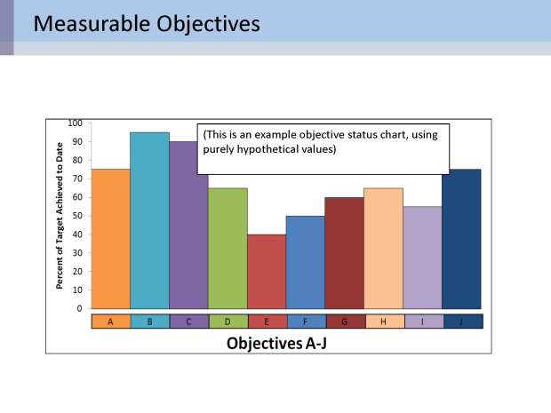 objectivesa-j_simple-barchart